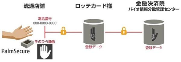 (図2)ロッテカードの手のひら認証によるキャッシュレス決済の構成(富士通のWebページより引用)