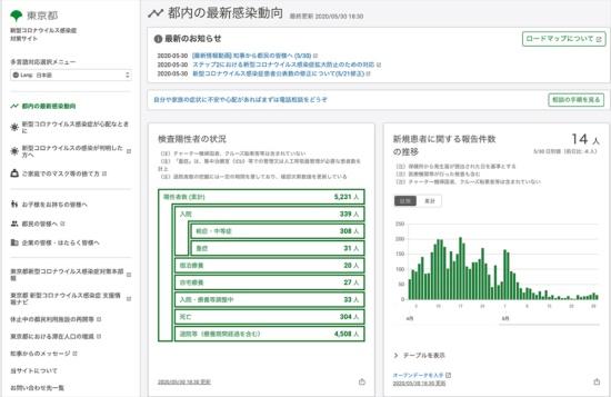 東京都 新型コロナウイルス感染症対策サイト(出所:同サイト)