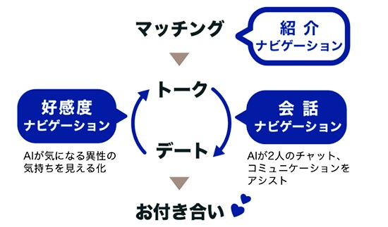 Aillのサービスの全体像(出所:AILL)
