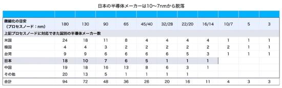 現在、半導体の微細化技術で世界最先端を走っているのは韓国サムスン電子と台湾TSMC(Taiwan Semiconductor Manufacturing Company)、米インテルの3社だが、最近インテルは生産ラインの微細化競争でサムスンとTSMCの2社に後れを取っていると言われている。表は、半導体の微細化の尺度を示す「プロセスノード」(単位はナノメートル=nm)ごとに、対応できた国別の半導体メーカー数を表示したもの(表は黒田忠広教授提供のデータから)
