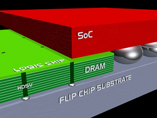 黒田教授が描く今後の半導体チップのイメージ図。図中でSoCはシステム・オン・ア・チップ(System-on-a-chip)の略で、コンピュータ機能を1つの半導体チップの中に作り込んだものと考えればいい。図はそのSoCとDRAMや他の機能を持つパーツを立体的に接続し、1つのパッケージに集積したものであり、この全体が1つのSoCでもある(ビジュアル提供:黒田忠広教授)