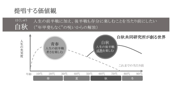 白秋共同研究所による「白秋」世代の定義についての概念図(出所:白秋共同研究所)