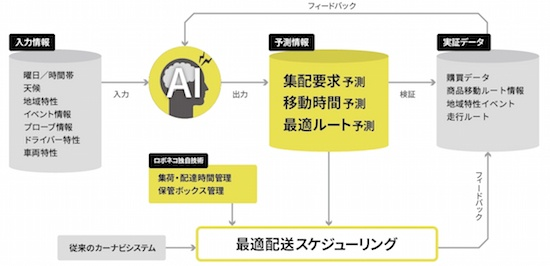 (図1)AIを活用した配送スケジューリングの高精度化のイメージ