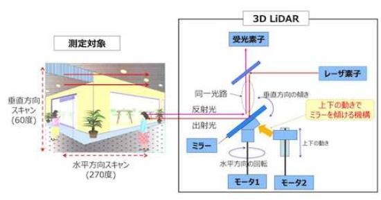 (図1)3次元で広範囲の距離計測を行う3D LiDAR