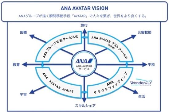 (図1)ANAホールディングスが描くアバターロボット実用化への取り組み