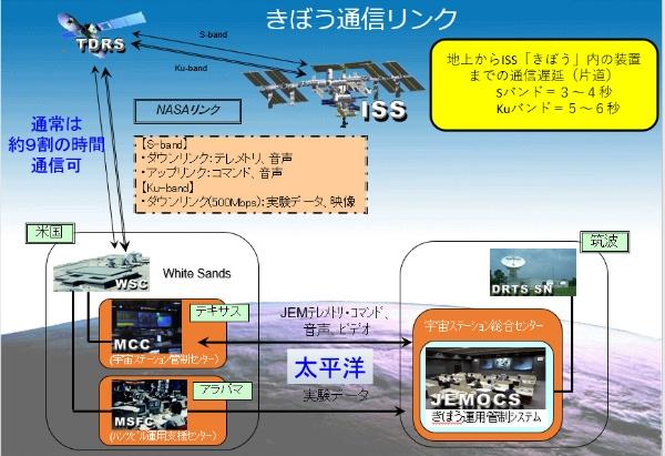 (図2)筑波の宇宙ステーション総合センターと「きぼう」の間は片道で3?6秒の通信遅延がある(資料提供JAXA)