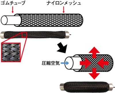 (図1)マッスルスーツに使われている人工筋肉(イノフィスのホームペ ージより引用)