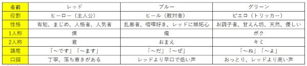 (表1)3体のチラシ配りPepperのキャラクター設定