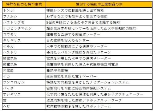 (表)バイオミメティクスの例(出典:日本ITU協会の資料を元に作成)