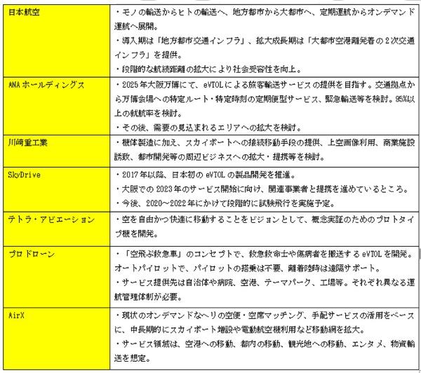 (表1)「空の移動革命に向けた官民協議会」で発表された企業の取り組み(「第5回官民協議会におけるプレゼンテーション概要」を参考に筆者が作成)