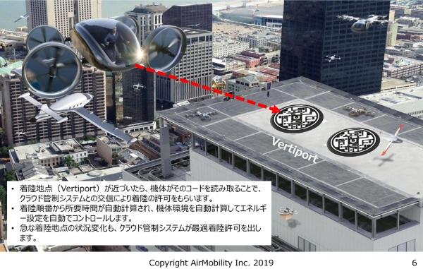 (図)エアモビリティが開発する「離発着場誘導システム」(「第6回 空の移動革命に向けた官民協議会」の資料より抜粋)