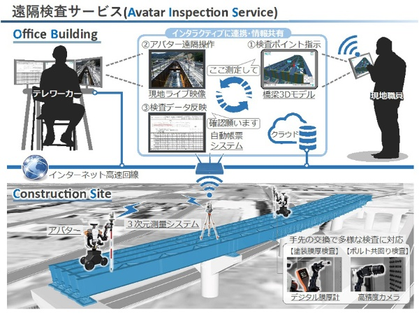 (図)アバターロボットによる遠隔検査サービス(川田工業、芝浦工業大学、川田テクノロジーズのプレスリリース画像)