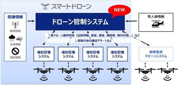 (図1)KDDIのドローン管制システムのイメージ(KDDIの発表資料より引用)