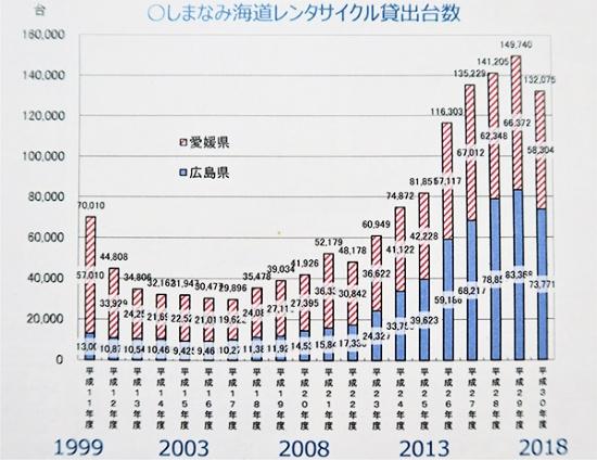 2018年度は7月の西日本豪雨の影響でレンタサイクルの数も減少したが、2019年度は2017年度並みに回復する見込みだ(データ提供:愛媛県)