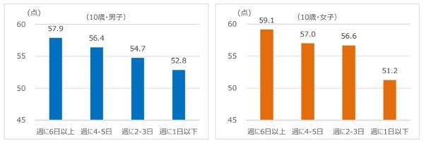 入学前の外遊びの実施状況別新体力テスト合計点(10歳)(資料:スポーツ庁「平成28年度体力・運動能力調査結果の分析」から引用)
