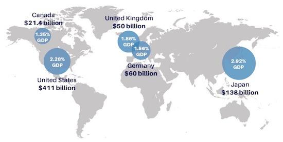 (写真1)睡眠不足による経済損失額のGDP比(出典:RAND Europe)
