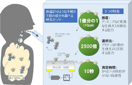(図1)呼気中アンモニア検出センサーのイメージ 富士通研究所の資料より引用。