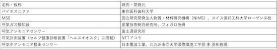 (表1)日本の主な人工嗅覚デバイス