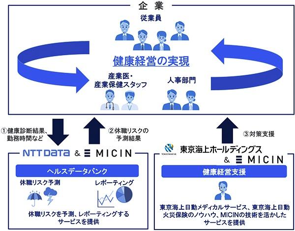 東京海上ホールディングス、NTTデータと共同で健康経営の実現に向けて取り組む(資料:NTTデータ)