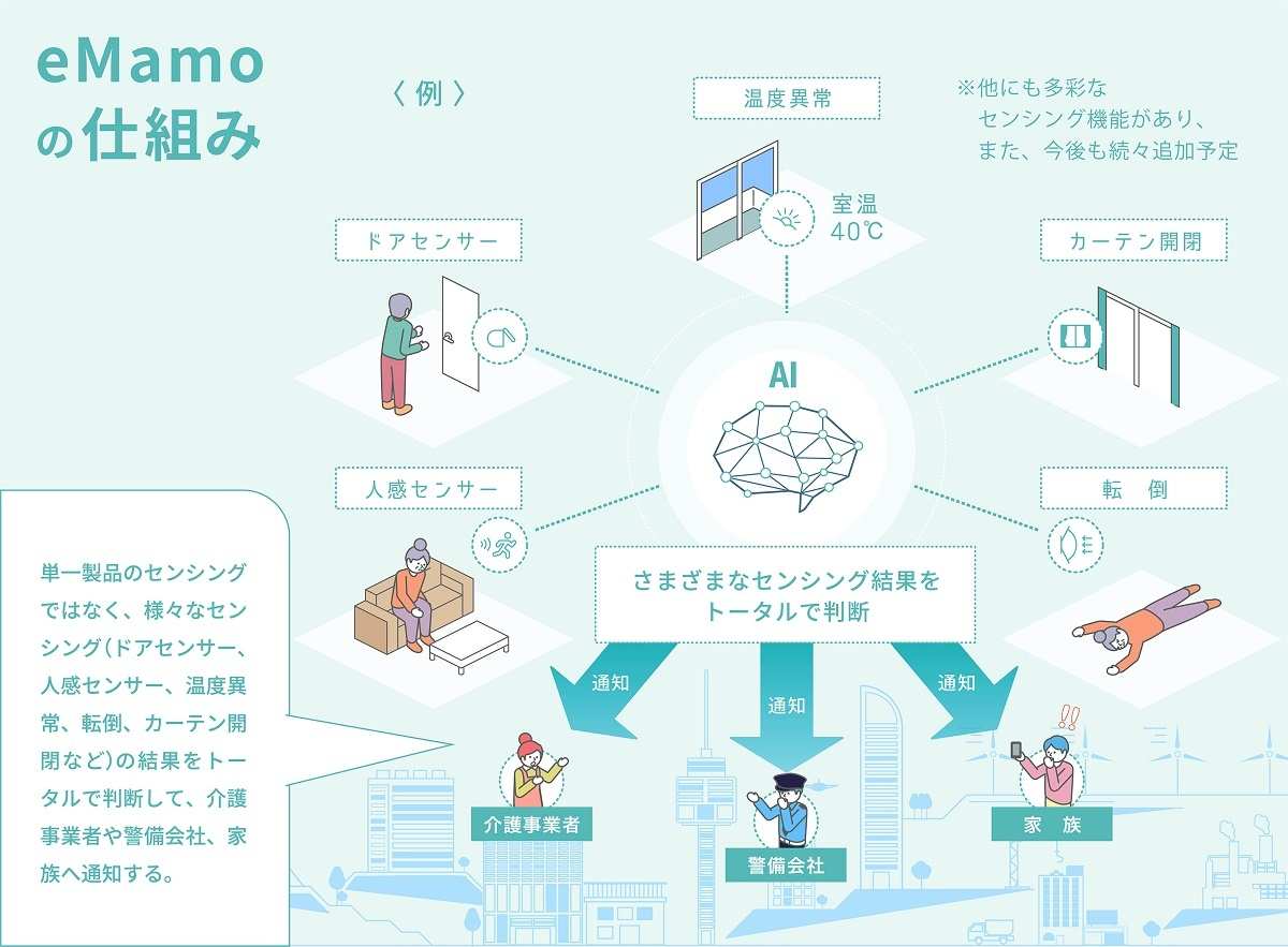 eMamoの概要。宅内各所に置いたセンサーが生体データを取得する(出所:リンクジャパン)