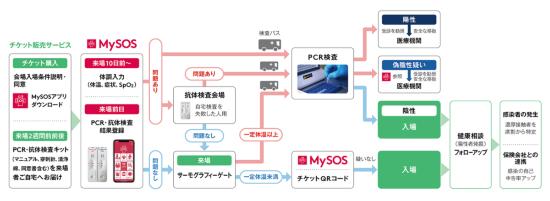 MyPASSの検査フロー(出所:アルム)