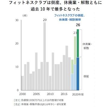 2020年4月〜2021年3月における事業者の倒産・廃業件数(出所:帝国データバンク)