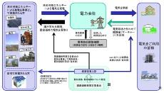 固定価格買取制度と設備認定(出所:資源エネルギー庁)