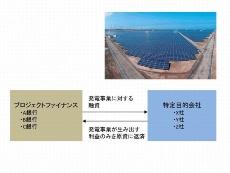 特定目的会社(SPC)を使ったプロジェクトファイナンスのイメージ。写真は日揮が100%出資して設立したSPC、日揮みらいソーラーによるメガソーラー(日経BP クリーンテック研究所が作成)