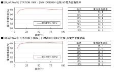 図●メガソーラー向けのパワーコンディショナー変換効率の例(出所:東芝三菱電機産業システム)