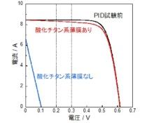 産業技術総合研究所・原浩二郎氏によるPID対策済み(酸化チタン系薄膜あり)モジュールと未対策モジュールのPID試験前後の電流電圧特性(出所:産業技術総合研究所の広報資料)