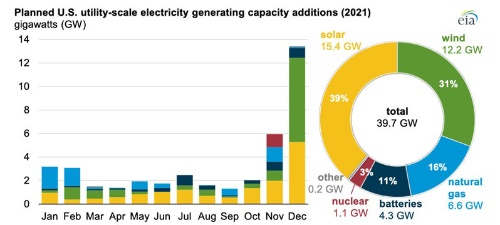 図1●2021年に稼働が予定されているテクノロジー別・月別発電所(G W)