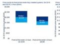米エネルギー貯蔵市場、2024年までに5.4GWに拡大!
