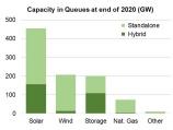 風力と太陽光で2035年に「1100 GW」、電力部門の脱炭素に現実味
