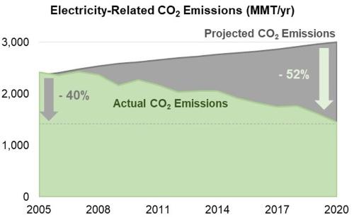 図1●電力部門での「BAUシナリオ」によるCO<sub>2</sub>排出量予測(グレー色面)と実際のCO<sub>2</sub>排出量(薄緑色面)