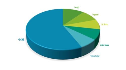 図1●2020年における世界太陽電池出荷量のメーカー別シェアトップ5