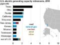 米エネルギー貯蔵市場、2024年までに4.5GW超