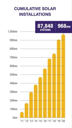 図2●ハワイ州における屋根置き型太陽光発電累積設置量(MW)