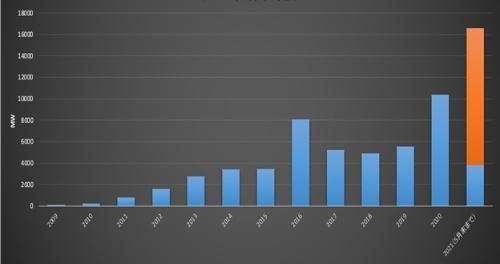 図5●米国の年別メガソーラー導入量推移(2021年青色は5月までの稼働実績、赤色は2021年に稼働予定の案件)