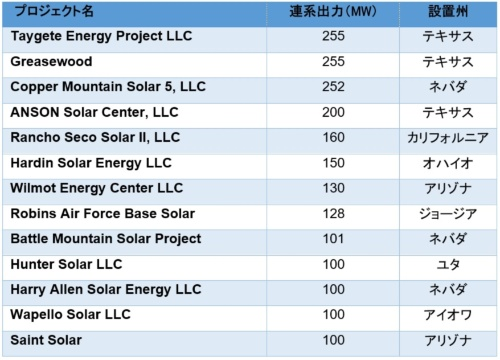 図6●2021年(1~5月末まで)に稼働したメガソーラー(連系出力100 MW以上)