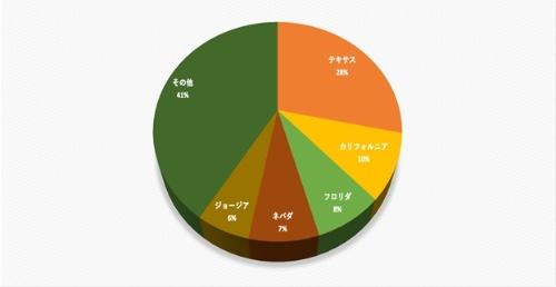 図9●米国の州別メガソーラー2021年導入・計画量。出力ベースでのトップ5