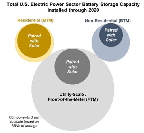 図1●2020年までにおける米国部門別蓄電池市場に対する太陽光発電併設サイズ