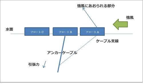 図5●先端のフロート架台の「まくれ上がり」