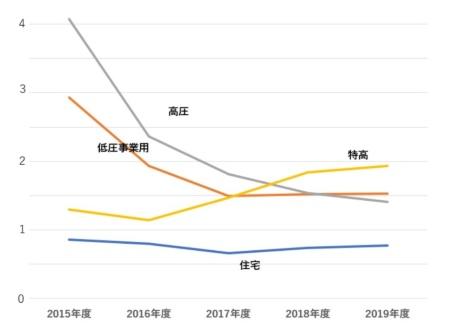 国内太陽光発電の規模別・導入量推移(単位:GW)