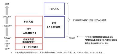 2022年度における太陽光発電のFIP/FIT制度・入札制の対象イメージ