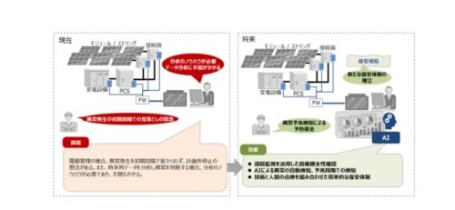 スマート保安による太陽光発電設備保安イメージ