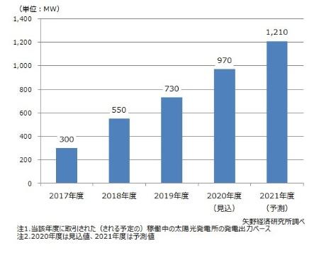 太陽光発電所セカンダリー市場の市場規模推移・予測