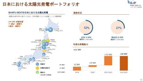 図3●日本における稼働済み・建設中の太陽光発電所