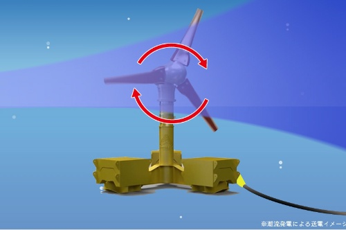 図2●潮流発電の仕組み