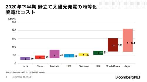 図1●日本の太陽光の発電コストは、インドの4~5倍にもなる