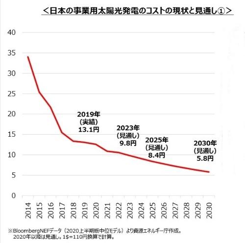 図2●国内太陽光の発電コストは、ここ数年下げ止まり感があるものの、中期的にさらに下がっていく